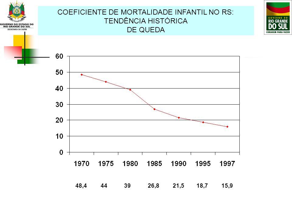 COEFICIENTE DE MORTALIDADE INFANTIL NO RS: TENDÊNCIA HISTÓRICA DE QUEDA 48,4 44 39 26,8 21,5 18,7 15,9