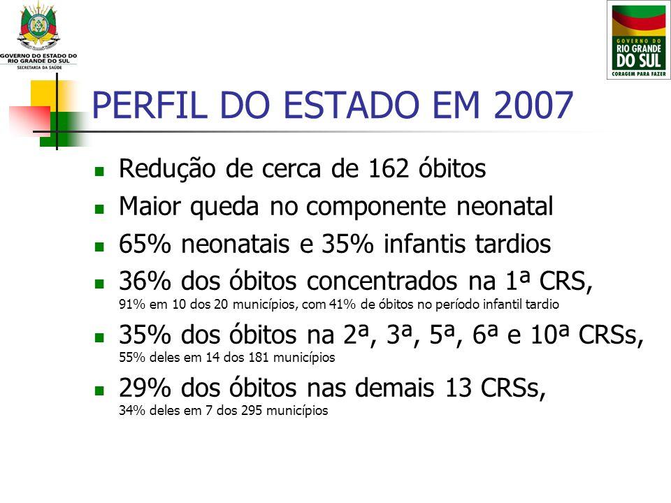 PERFIL DO ESTADO EM 2007 Redução de cerca de 162 óbitos Maior queda no componente neonatal 65% neonatais e 35% infantis tardios 36% dos óbitos concent