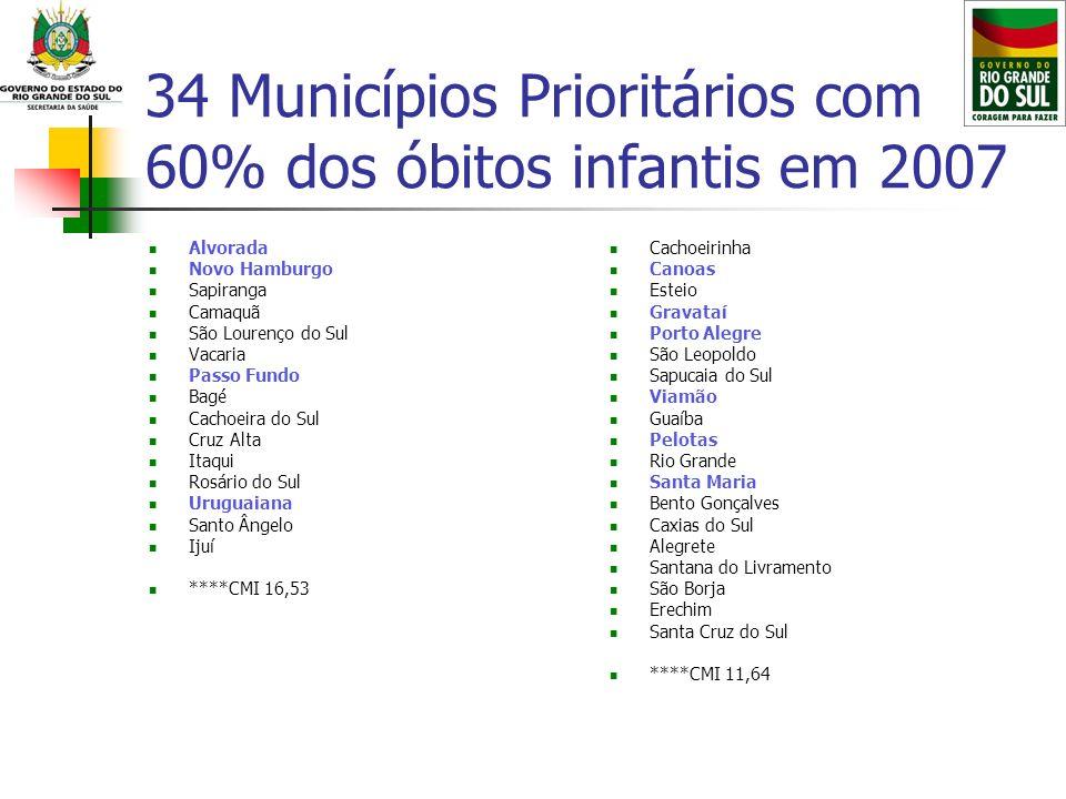34 Municípios Prioritários com 60% dos óbitos infantis em 2007 Alvorada Novo Hamburgo Sapiranga Camaquã São Lourenço do Sul Vacaria Passo Fundo Bagé C
