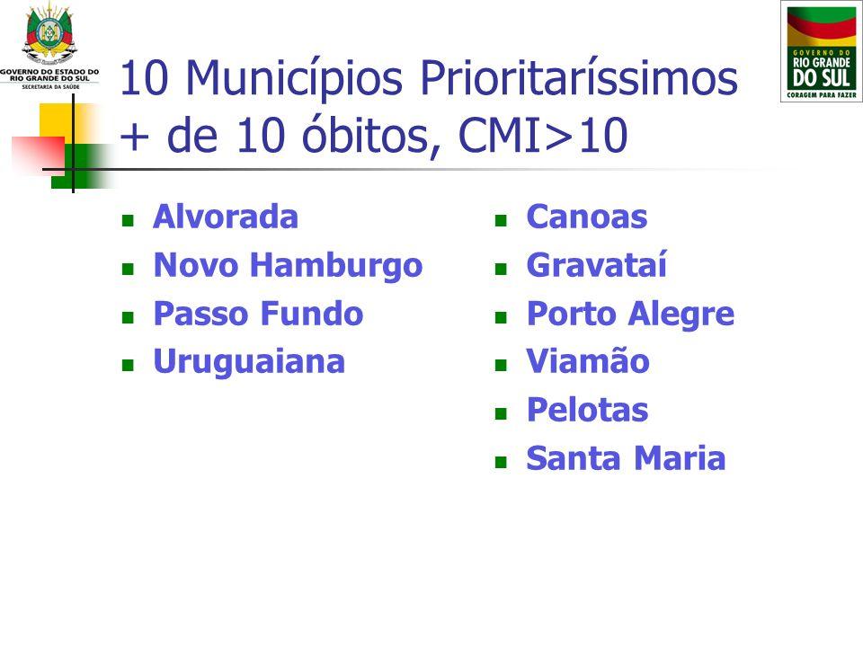 10 Municípios Prioritaríssimos + de 10 óbitos, CMI>10 Alvorada Novo Hamburgo Passo Fundo Uruguaiana Canoas Gravataí Porto Alegre Viamão Pelotas Santa