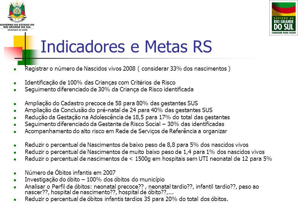 Indicadores e Metas RS Registrar o número de Nascidos vivos 2008 ( considerar 33% dos nascimentos ) Identificação de 100% das Crianças com Critérios d