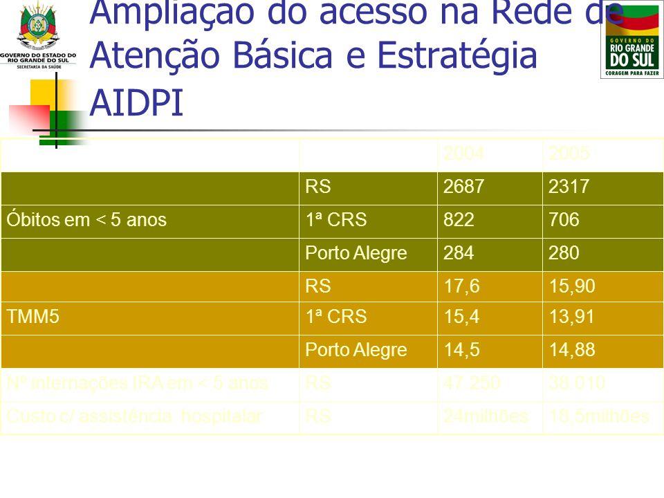 Ampliação do acesso na Rede de Atenção Básica e Estratégia AIDPI 18,5milhões24milhõesRSCusto c/ assistência hospitalar 38.01047.250RSNº internações IR