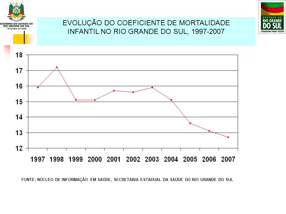 EVOLUÇÃO DO COEFICIENTE DE MORTALIDADE INFANTIL NO RIO GRANDE DO SUL, 1997-2007 FONTE: NÚCLEO DE INFORMAÇÃO EM SAÚDE, SECRETARIA ESTADUAL DA SAÚDE DO