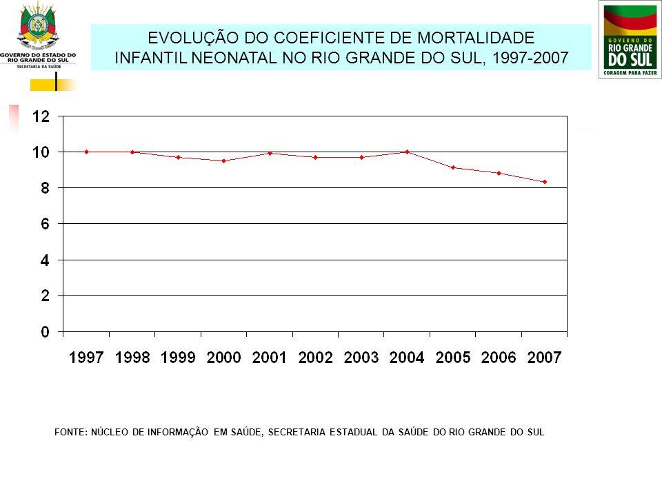 EVOLUÇÃO DO COEFICIENTE DE MORTALIDADE INFANTIL TARDIA NO RIO GRANDE DO SUL, 1997-2007 FONTE: NÚCLEO DE INFORMAÇÃO EM SAÚDE, SECRETARIA ESTADUAL DA SAÚDE DO RIO GRANDE DO SUL