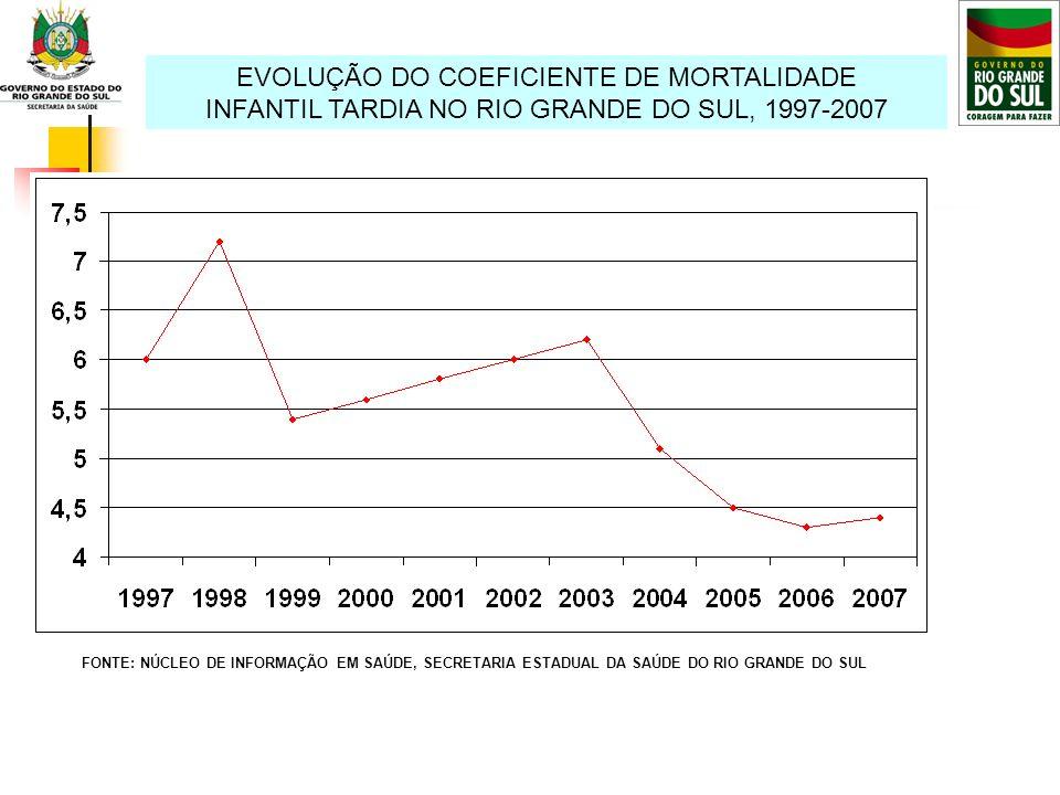 EVOLUÇÃO DO COEFICIENTE DE MORTALIDADE INFANTIL TARDIA NO RIO GRANDE DO SUL, 1997-2007 FONTE: NÚCLEO DE INFORMAÇÃO EM SAÚDE, SECRETARIA ESTADUAL DA SA