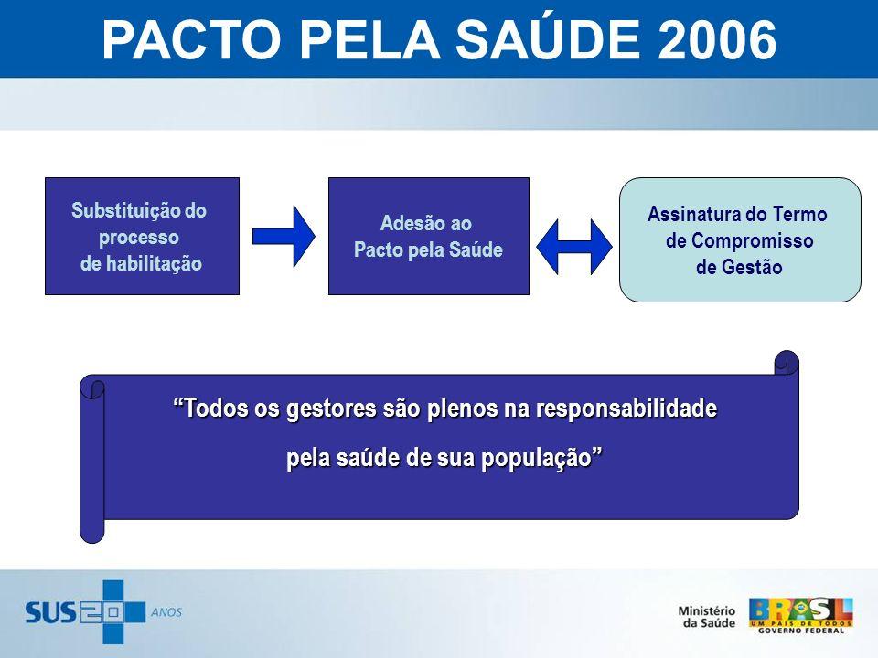 Todos os gestores são plenos na responsabilidade pela saúde de sua população Substituição do processo de habilitação Adesão ao Pacto pela Saúde Assina