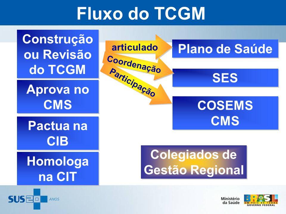 Fluxo do TCGM Construção ou Revisão do TCGM Plano de Saúde SES Colegiados de Gestão Regional articulado Aprova no CMS Pactua na CIB Homologa na CIT Co
