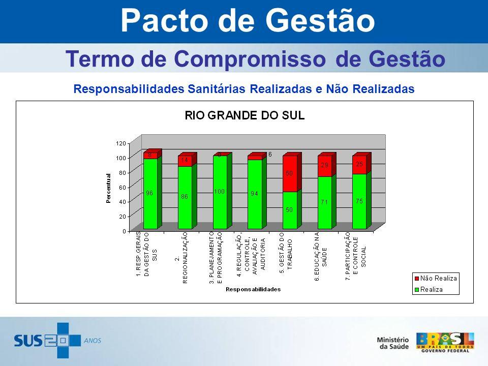 Responsabilidades Sanitárias Realizadas e Não Realizadas Pacto de Gestão Termo de Compromisso de Gestão