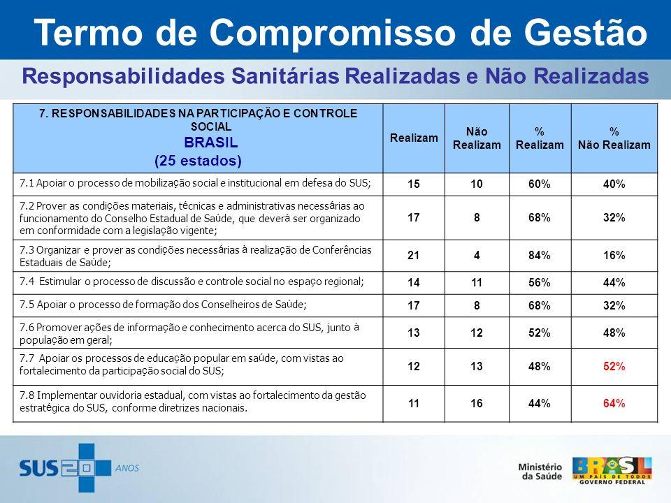 7. RESPONSABILIDADES NA PARTICIPAÇÃO E CONTROLE SOCIAL BRASIL (25 estados) Realizam Não Realizam % Realizam % Não Realizam 7.1 Apoiar o processo de mo