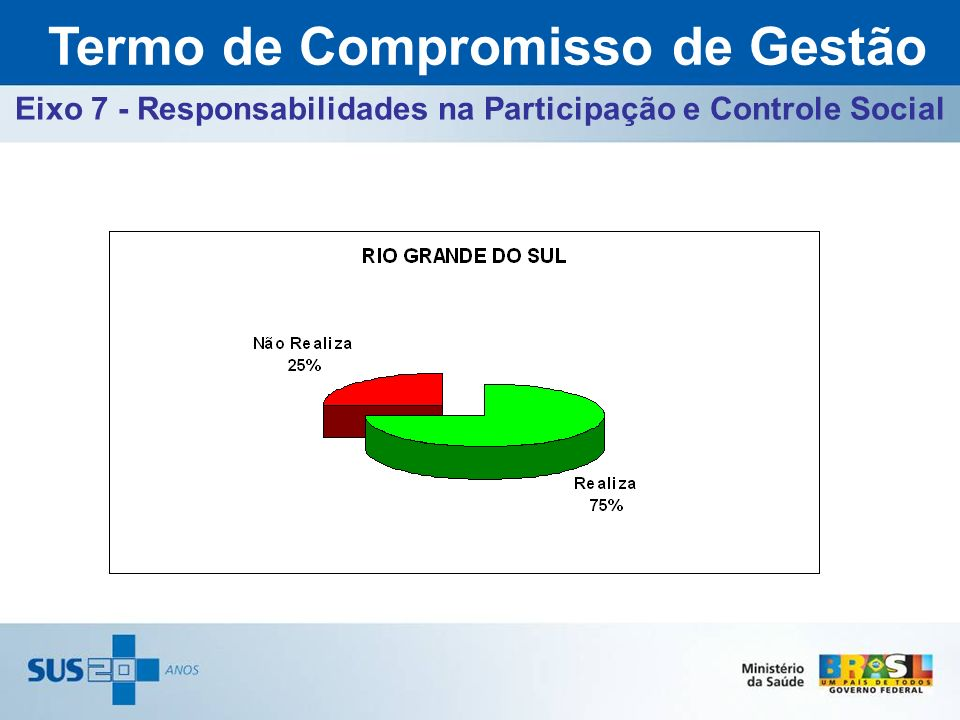 Eixo 7 - Responsabilidades na Participação e Controle Social Termo de Compromisso de Gestão