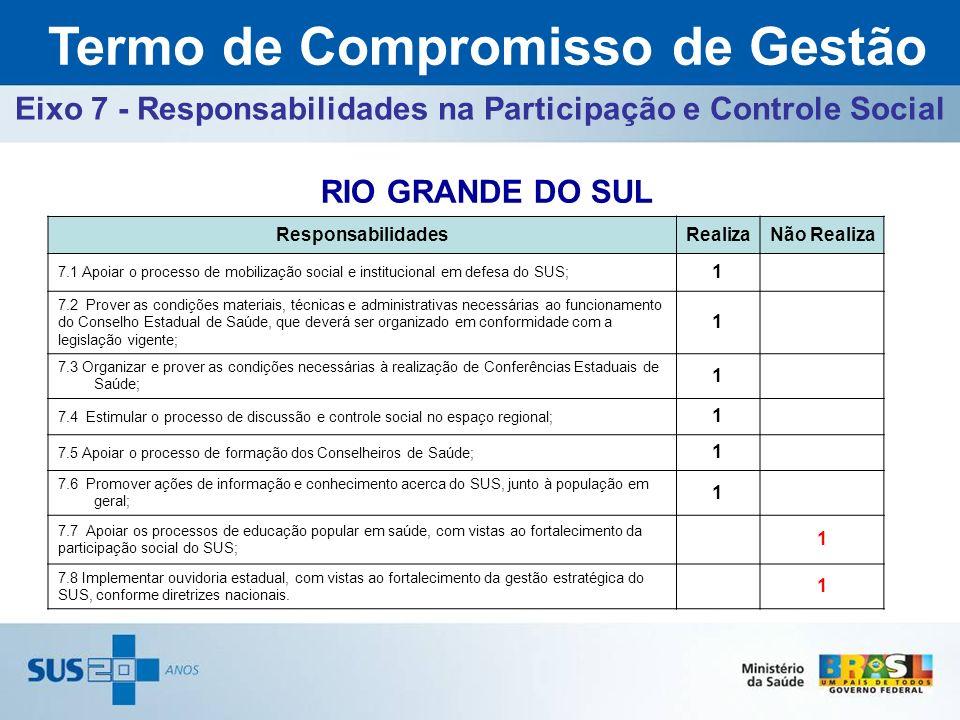 ResponsabilidadesRealizaNão Realiza 7.1 Apoiar o processo de mobilização social e institucional em defesa do SUS; 1 7.2 Prover as condições materiais,