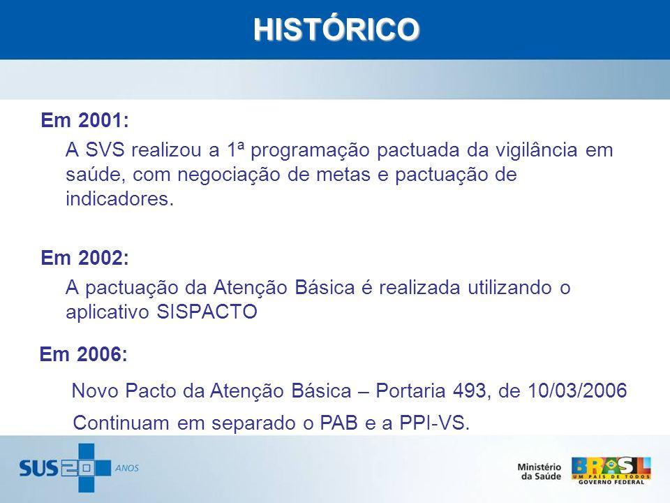HISTÓRICO Em 2001: A SVS realizou a 1ª programação pactuada da vigilância em saúde, com negociação de metas e pactuação de indicadores. Em 2002: A pac