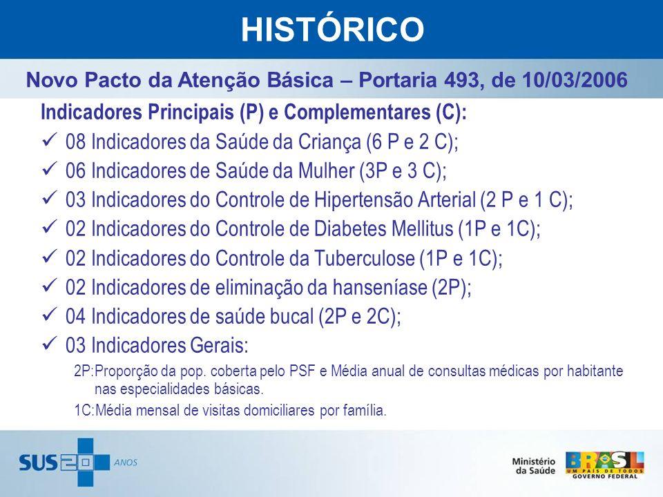 HISTÓRICO Novo Pacto da Atenção Básica – Portaria 493, de 10/03/2006 Indicadores Principais (P) e Complementares (C): 08 Indicadores da Saúde da Crian
