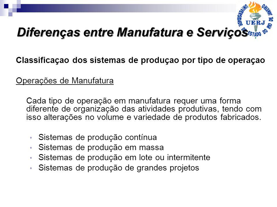 Classificaçao dos sistemas de produçao por tipo de operaçao Operações de Manufatura Cada tipo de operação em manufatura requer uma forma diferente de