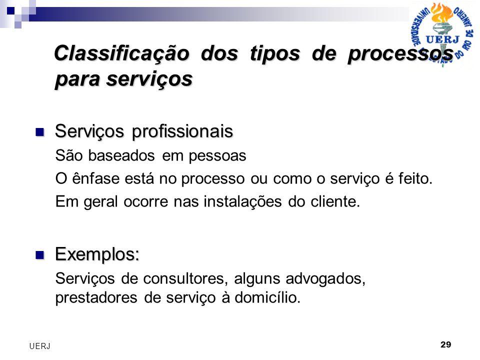 29 UERJ Classificação dos tipos de processos para serviços Classificação dos tipos de processos para serviços Serviços profissionais Serviços profissi