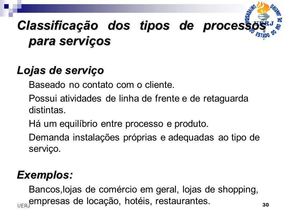 30 UERJ Classificação dos tipos de processos para serviços Lojas de serviço Baseado no contato com o cliente. Possui atividades de linha de frente e d