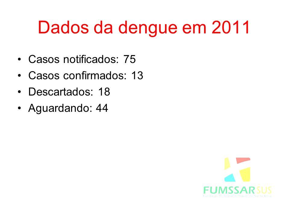 Dados da dengue em 2011 Casos notificados: 75 Casos confirmados: 13 Descartados: 18 Aguardando: 44