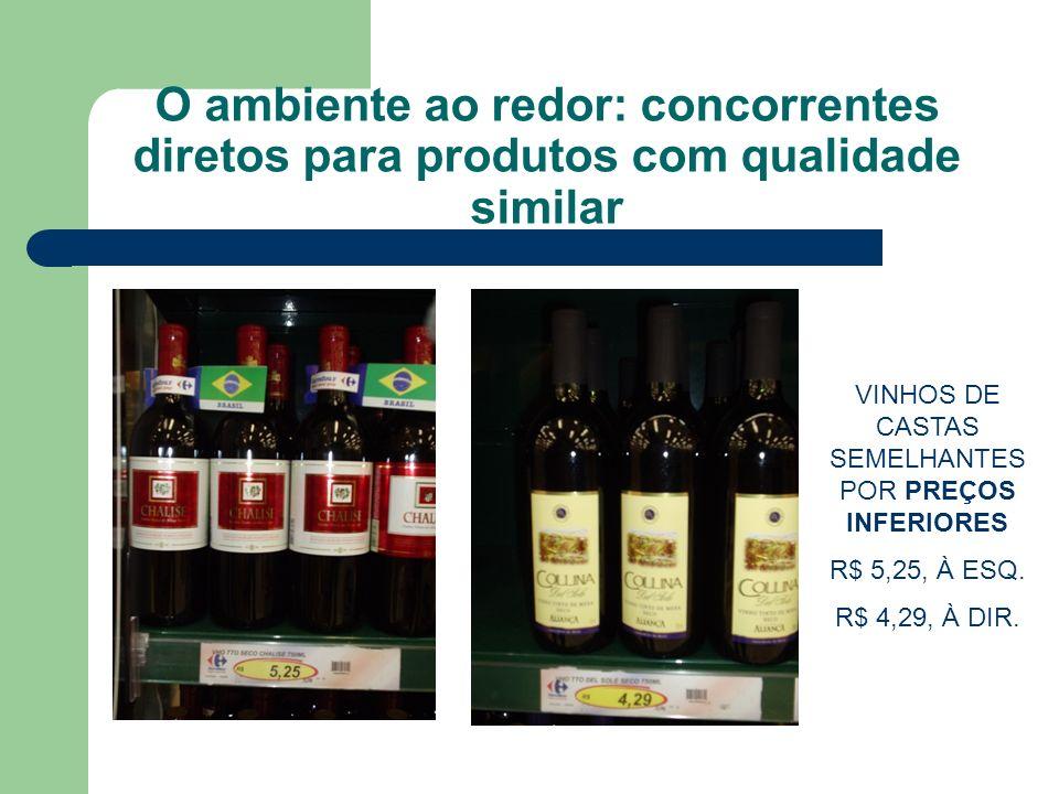 O ambiente ao redor: concorrentes diretos para produtos com qualidade similar VINHOS DE CASTAS SEMELHANTES POR PREÇOS INFERIORES R$ 5,25, À ESQ. R$ 4,