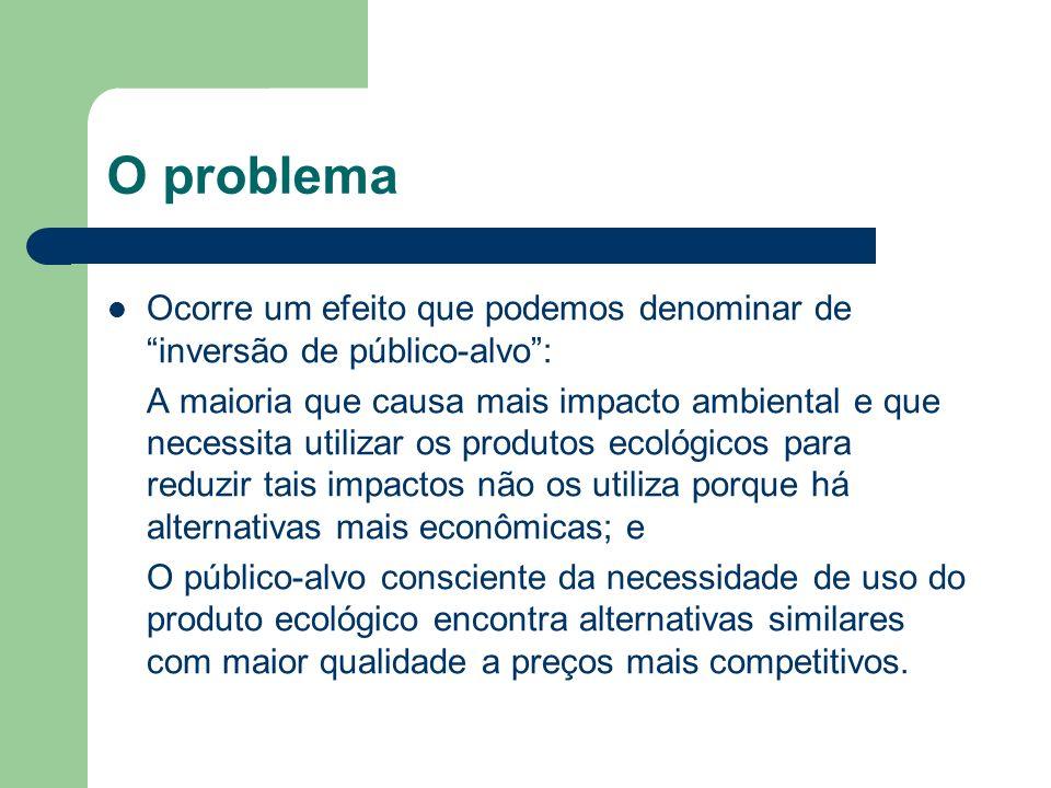 O problema Ocorre um efeito que podemos denominar de inversão de público-alvo: A maioria que causa mais impacto ambiental e que necessita utilizar os