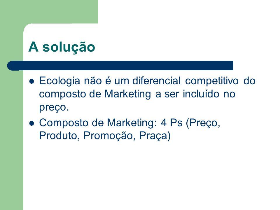 A solução Ecologia não é um diferencial competitivo do composto de Marketing a ser incluído no preço. Composto de Marketing: 4 Ps (Preço, Produto, Pro