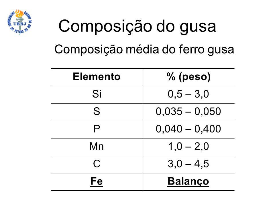 Composição do gusa Composição média do ferro gusa BalançoFe 3,0 – 4,5C 1,0 – 2,0Mn 0,040 – 0,400P 0,035 – 0,050S 0,5 – 3,0Si % (peso)Elemento