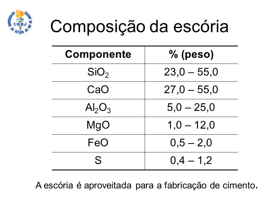 Composição da escória A escória é aproveitada para a fabricação de cimento. 0,4 – 1,2S 0,5 – 2,0FeO 1,0 – 12,0MgO 5,0 – 25,0Al 2 O 3 27,0 – 55,0CaO 23