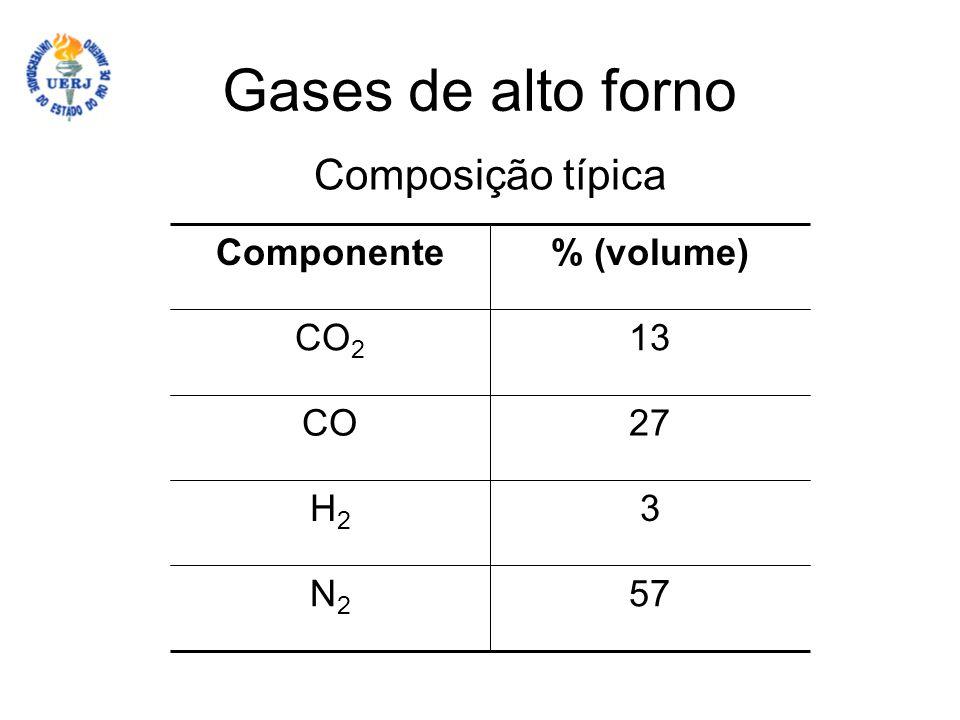 Gases de alto forno Composição típica 57N2N2 3H2H2 27CO 13CO 2 % (volume)Componente