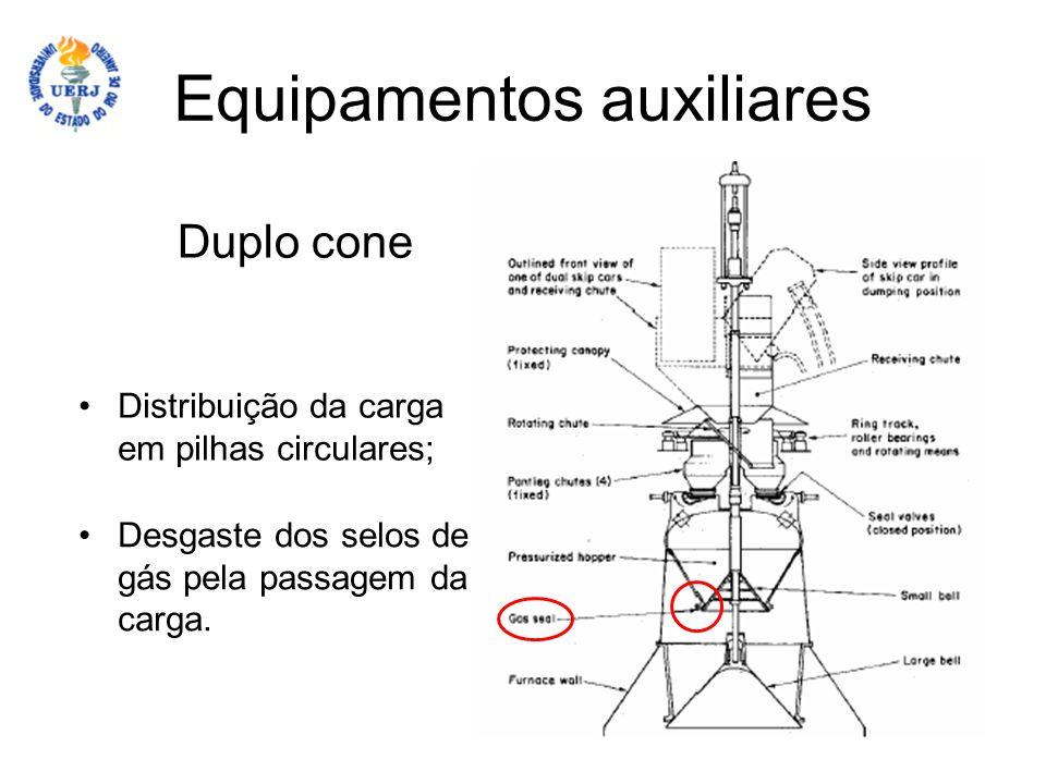 Equipamentos auxiliares Duplo cone Distribuição da carga em pilhas circulares; Desgaste dos selos de gás pela passagem da carga.