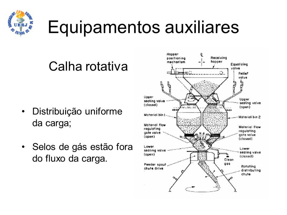 Equipamentos auxiliares Calha rotativa Distribuição uniforme da carga; Selos de gás estão fora do fluxo da carga.