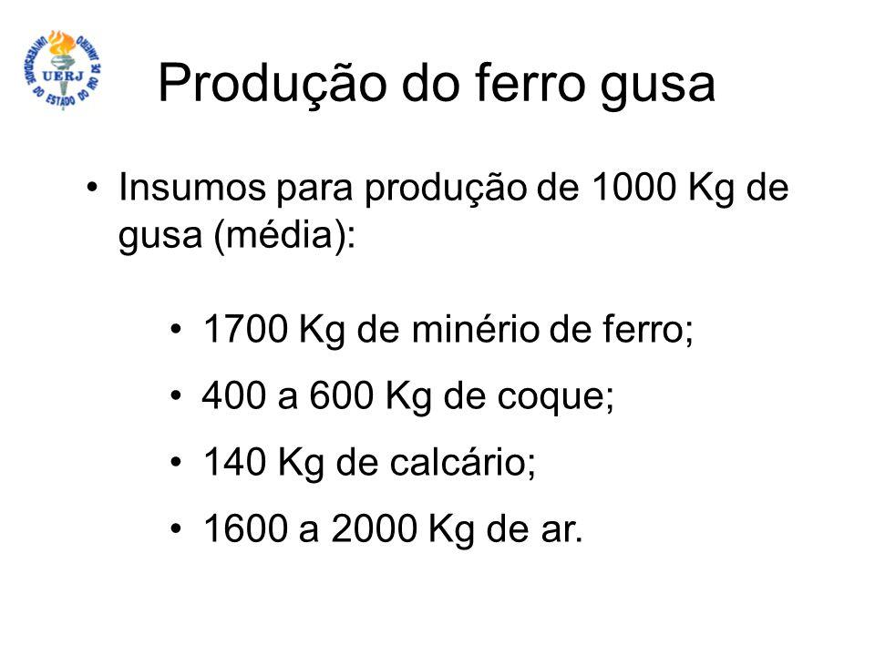 Produção do ferro gusa Insumos para produção de 1000 Kg de gusa (média): 1700 Kg de minério de ferro; 400 a 600 Kg de coque; 140 Kg de calcário; 1600