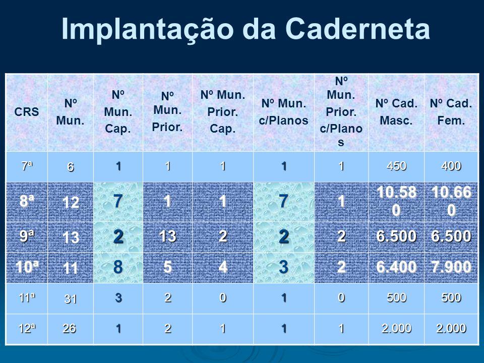 Implantação da Caderneta : CRS Nº Mun. Nº Mun. Cap. Nº Mun. Prior. Nº Mun. Prior. Cap. Nº Mun. c/Planos Nº Mun. Prior. c/Plano s Nº Cad. Masc. Nº Cad.