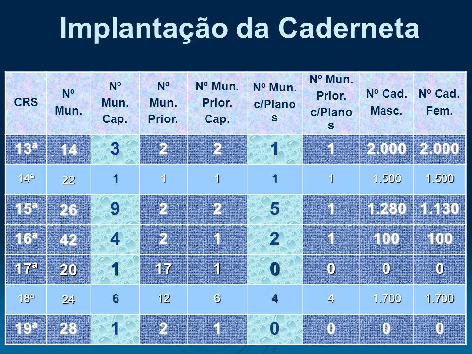 Implantação da Caderneta : CRS Nº Mun. Nº Mun. Cap. Nº Mun. Prior. Nº Mun. Prior. Cap. Nº Mun. c/Plano s Nº Mun. Prior. c/Plano s Nº Cad. Masc. Nº Cad