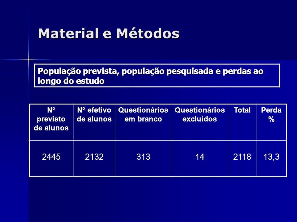 Material e Métodos População prevista, população pesquisada e perdas ao longo do estudo N° previsto de alunos N° efetivo de alunos Questionários em br