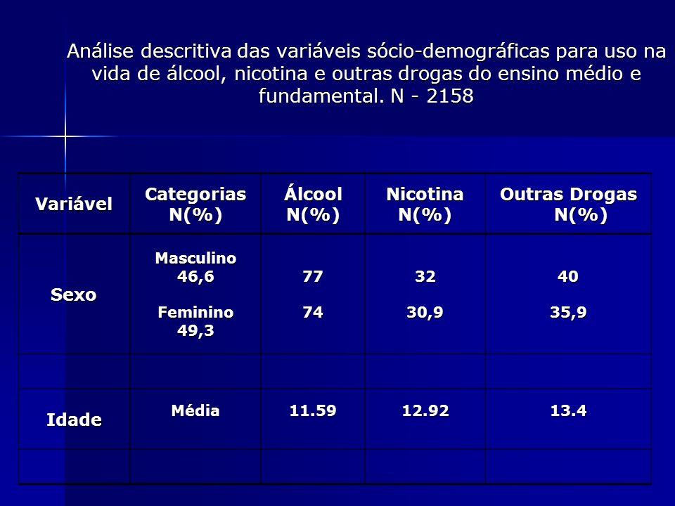 Análise descritiva das variáveis sócio-demográficas para uso na vida de álcool, nicotina e outras drogas do ensino médio e fundamental. N - 2158 Variá