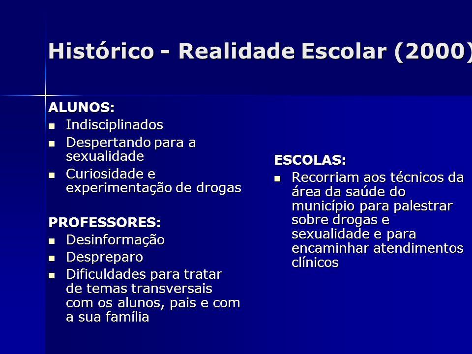 Histórico - Realidade Escolar (2000) ALUNOS: Indisciplinados Indisciplinados Despertando para a sexualidade Despertando para a sexualidade Curiosidade