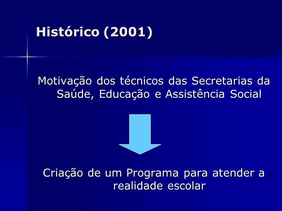 Histórico (2001) Motivação dos técnicos das Secretarias da Saúde, Educação e Assistência Social Criação de um Programa para atender a realidade escola
