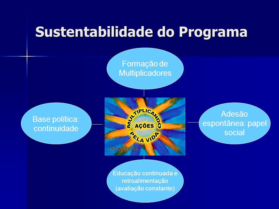 Sustentabilidade do Programa Formação de Multiplicadores Base política: continuidade Adesão espontânea: papel social Educação continuada e retroalimen