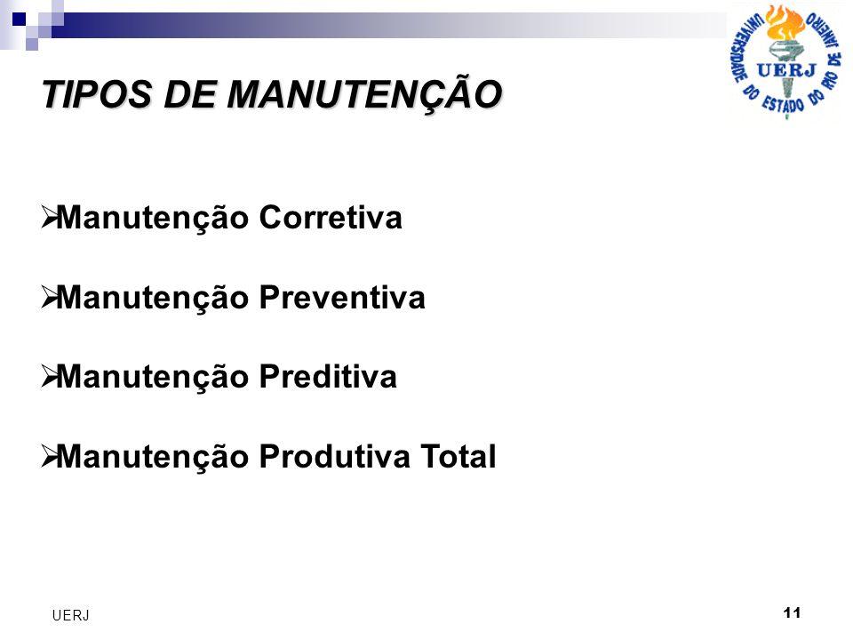 TIPOS DE MANUTENÇÃO TIPOS DE MANUTENÇÃO Manutenção Corretiva Manutenção Preventiva Manutenção Preditiva Manutenção Produtiva Total 11 UERJ
