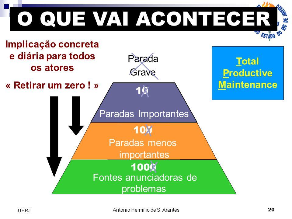 Antonio Hermílio de S. Arantes 20 UERJ Arrêts Total Productive Maintenance Implicação concreta e diária para todos os atores « Retirar um zero ! » 100