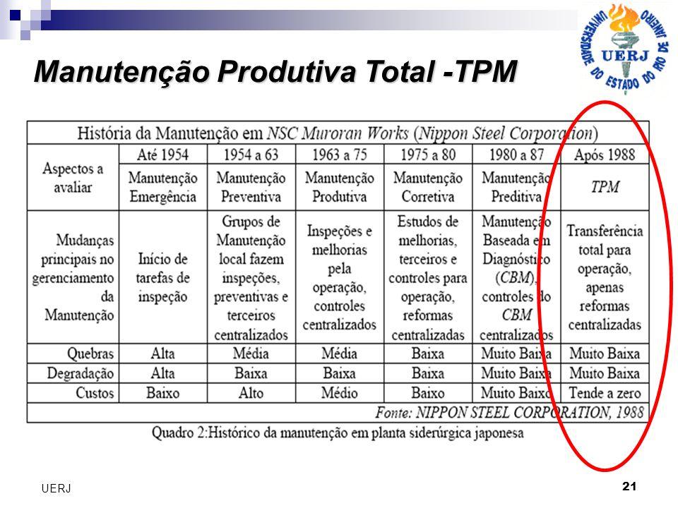 21 UERJ Manutenção Produtiva Total -TPM Manutenção Produtiva Total -TPM