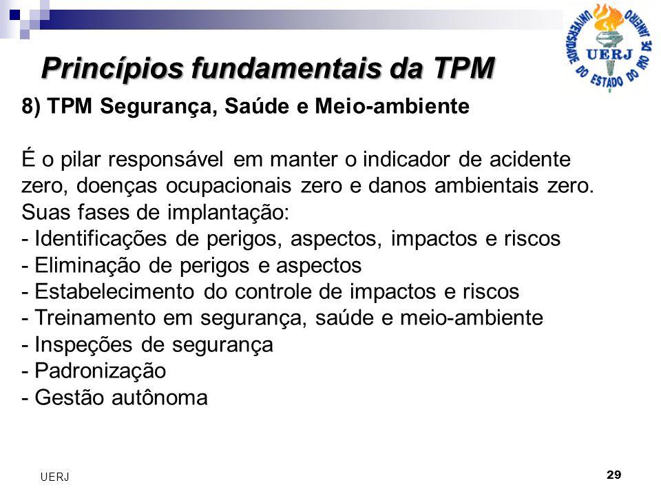 Princípios fundamentais da TPM 29 UERJ 8) TPM Segurança, Saúde e Meio-ambiente É o pilar responsável em manter o indicador de acidente zero, doenças o