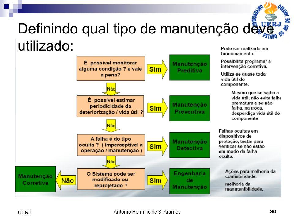 Antonio Hermílio de S. Arantes 30 UERJ Definindo qual tipo de manutenção deve utilizado: