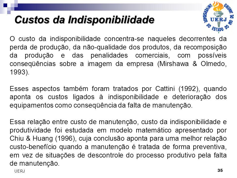 35 UERJ O custo da indisponibilidade concentra-se naqueles decorrentes da perda de produção, da não-qualidade dos produtos, da recomposição da produçã