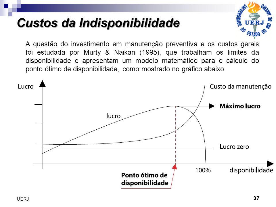 37 UERJ A questão do investimento em manutenção preventiva e os custos gerais foi estudada por Murty & Naikan (1995), que trabalham os limites da disp