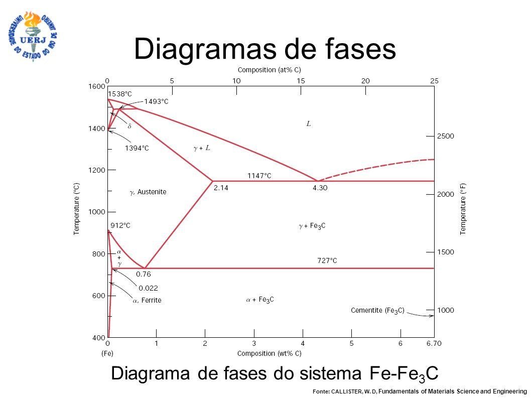 Diagramas de fases Diagrama de fases do sistema Fe-Fe 3 C Fonte: CALLISTER, W. D, Fundamentals of Materials Science and Engineering