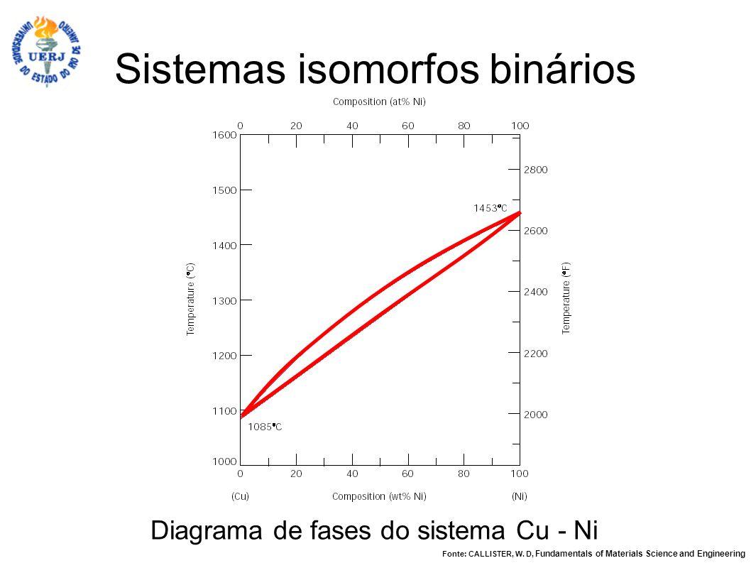 Sistemas isomorfos binários Diagrama de fases do sistema Cu - Ni Fonte: CALLISTER, W. D, Fundamentals of Materials Science and Engineering