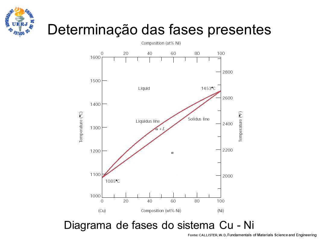Determinação das fases presentes Diagrama de fases do sistema Cu - Ni Fonte: CALLISTER, W. D, Fundamentals of Materials Science and Engineering