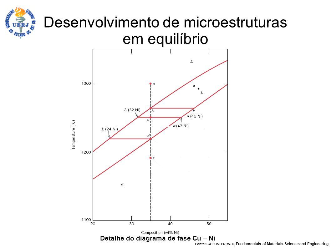 Detalhe do diagrama de fase Cu – Ni Desenvolvimento de microestruturas em equilíbrio Fonte: CALLISTER, W. D, Fundamentals of Materials Science and Eng