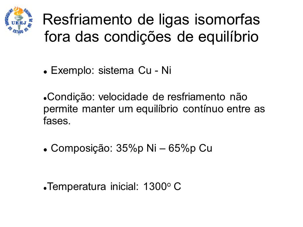 Exemplo: sistema Cu - Ni Composição: 35%p Ni – 65%p Cu Temperatura inicial: 1300 o C Condição: velocidade de resfriamento não permite manter um equilí