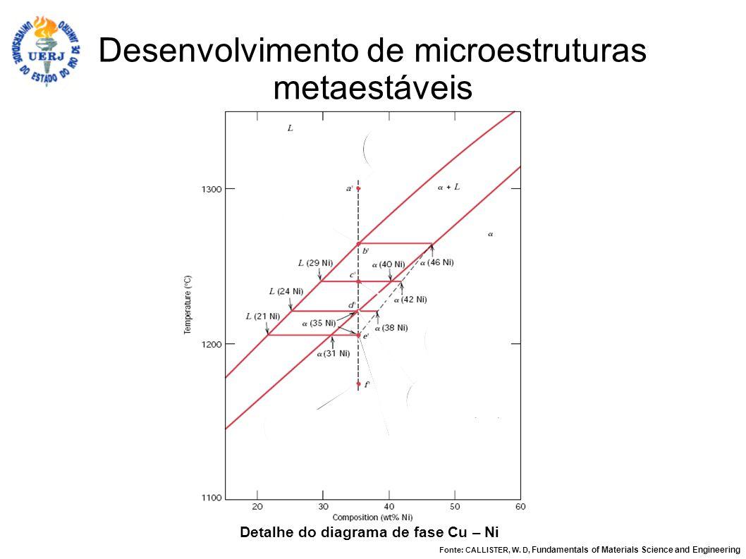 Detalhe do diagrama de fase Cu – Ni Fonte: CALLISTER, W. D, Fundamentals of Materials Science and Engineering Desenvolvimento de microestruturas metae